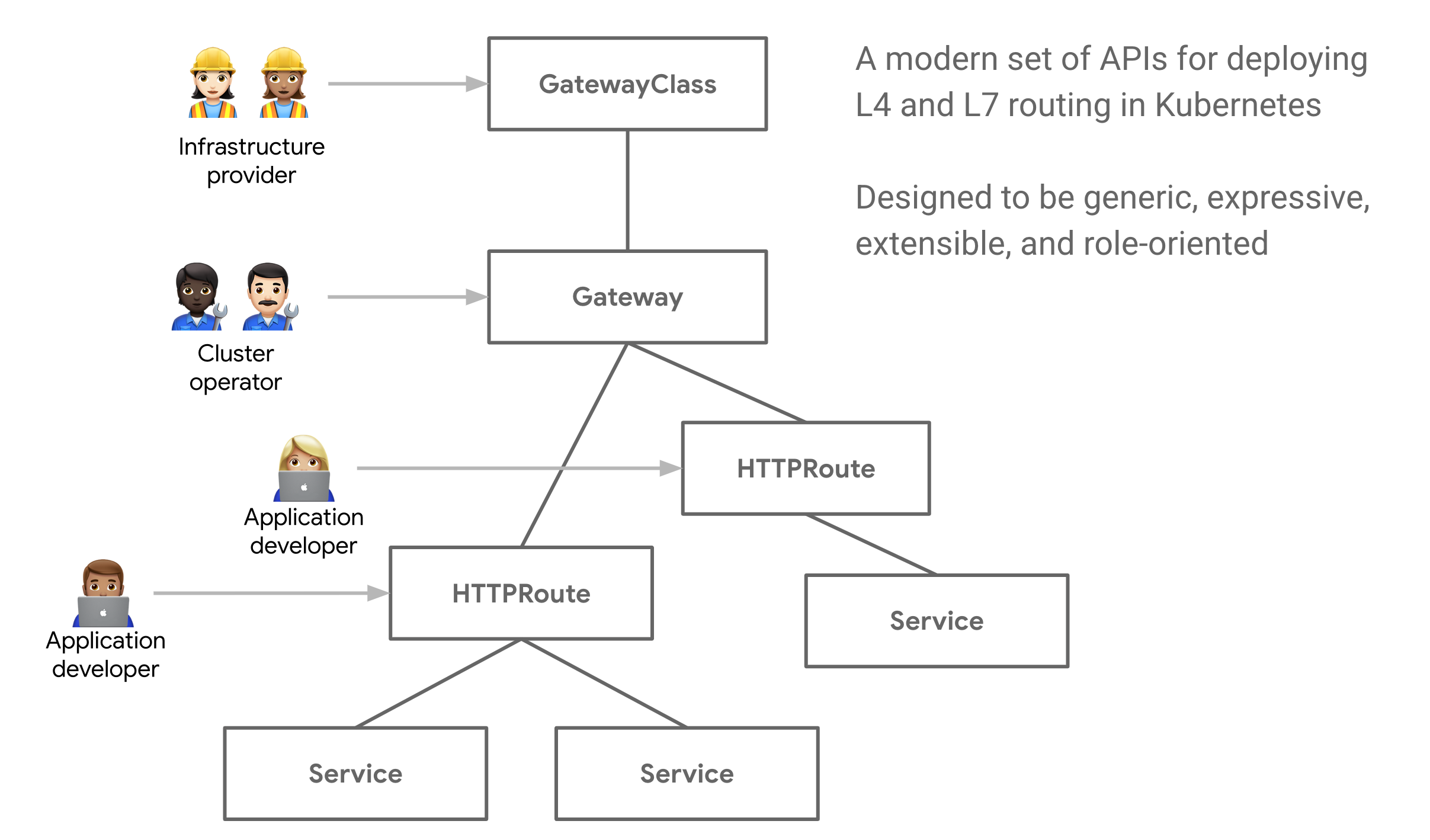 A First Look at Kubernetes Service APIs