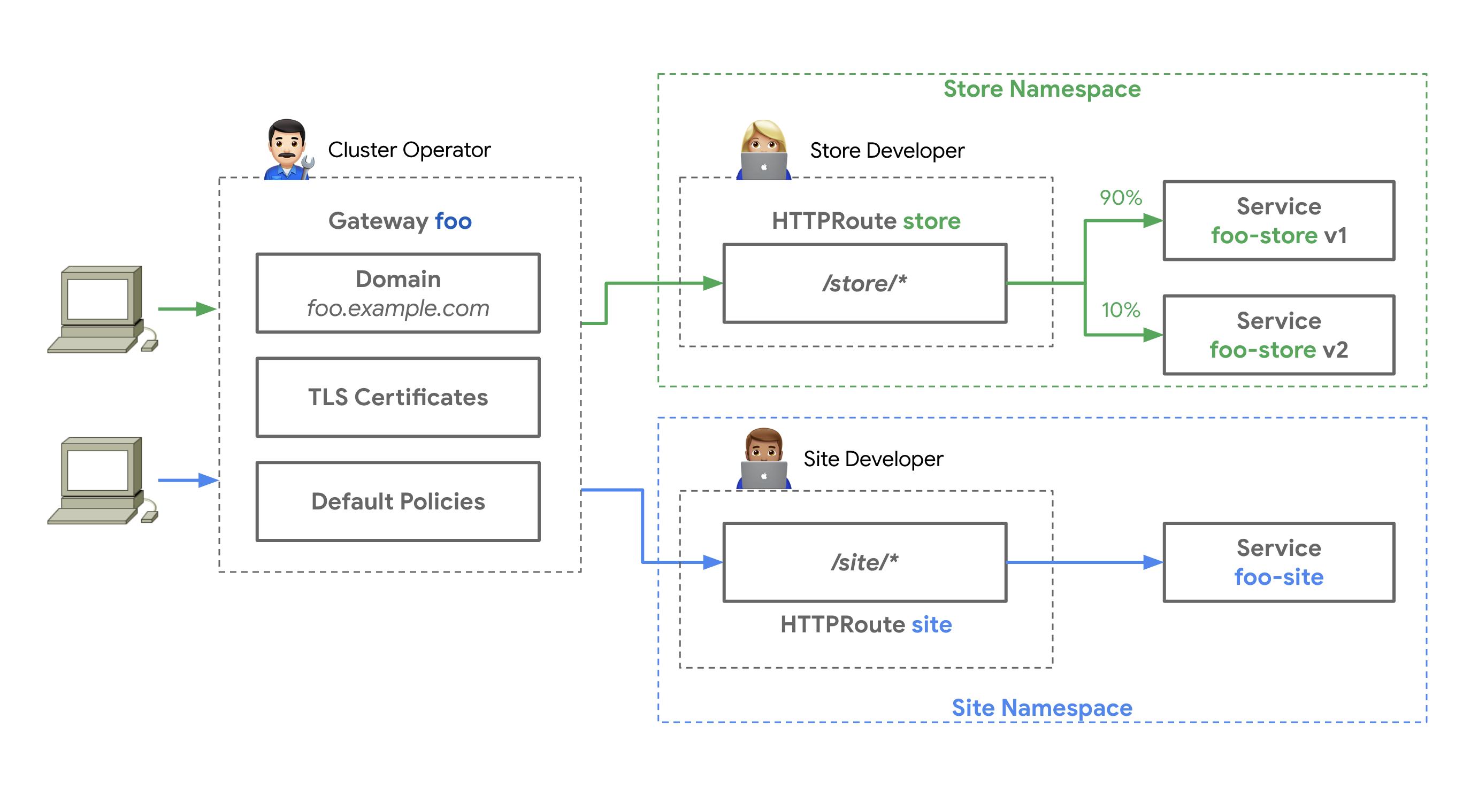 Gateway API Roles